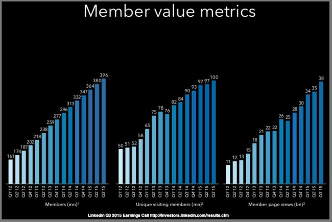 LinkedIn B2B Social Media Success Metrics