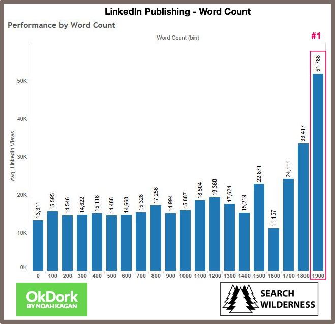 LinkedIn Publishing-Article Word Count Chart-1
