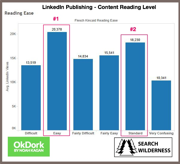 LinkedIn Publishing-Content Reading Level Chart