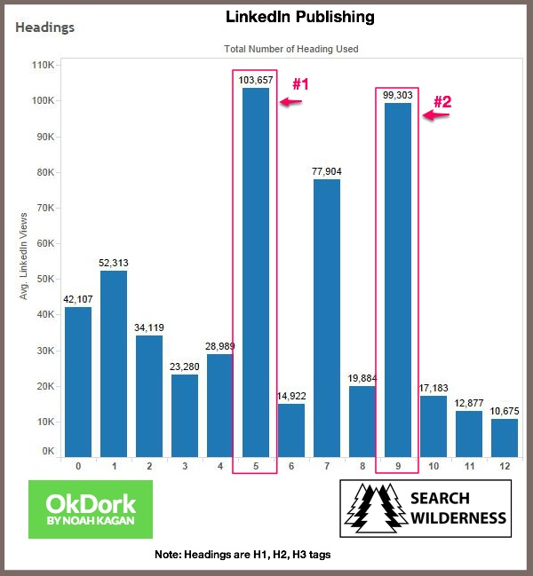 LinkedIn Publishing-Headings Chart