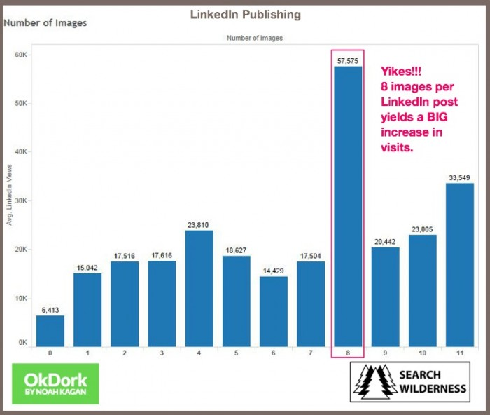LinkedIn Publishing-Images per post