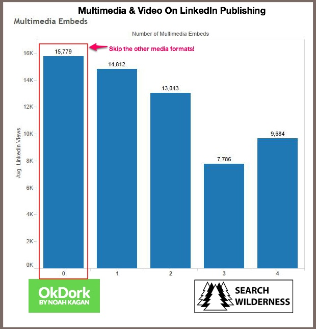 LinkedIn Publishing-Multimedia and video chart-1