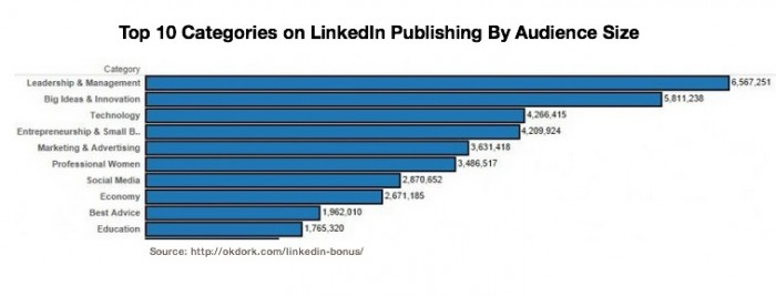 LinkedIn Publishing -Top 10 Categories via OkDork-Chart