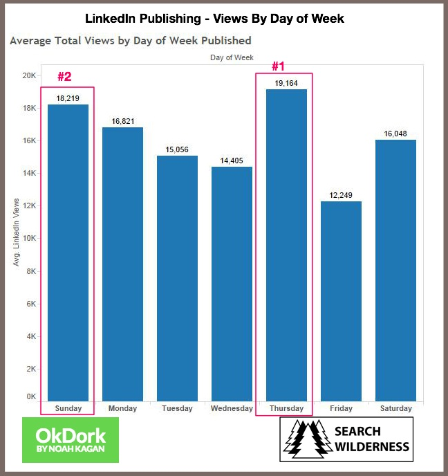 LinkedIn Publishing-Views By Day of Week Chart-3