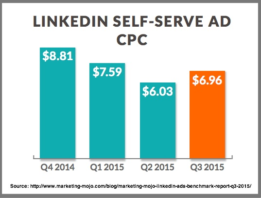 LinkedIn Self Serve Ad CPC - Chart by Marketing Mojo as of 3Q2015