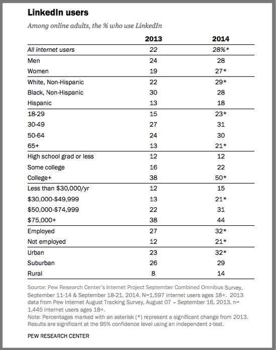 LinkedIn Users-2014-Pew Research Center