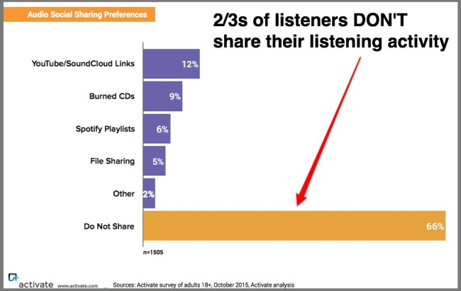 Digital audio listeners don't share