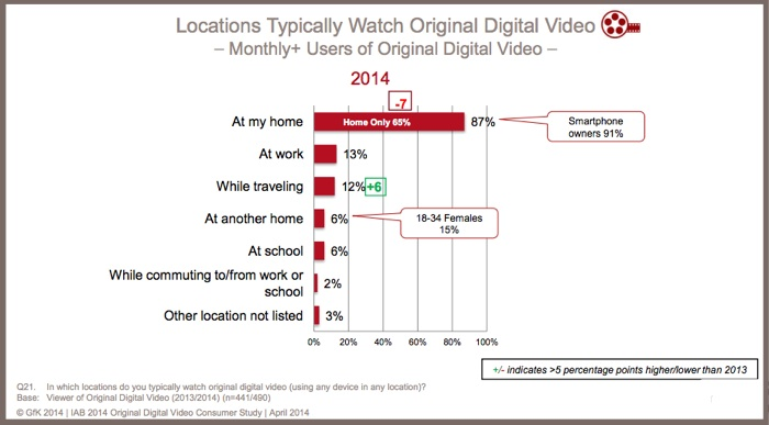 Location where digital video is viewed-IAB research-2014