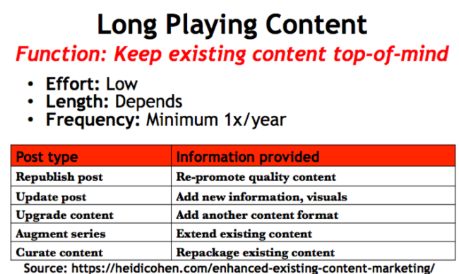 Long playing content-enhanced content chart