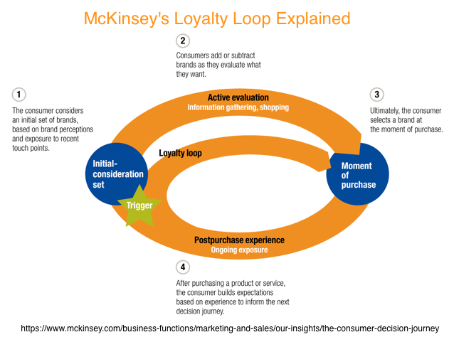 Customer Retention - Loyalty Loop Chart