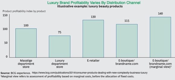 luxury brand profitability vries by distribution channel