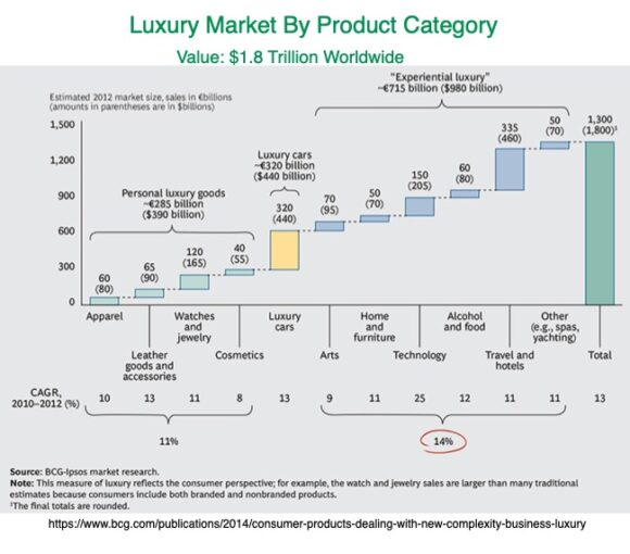 Luury market By Product Category