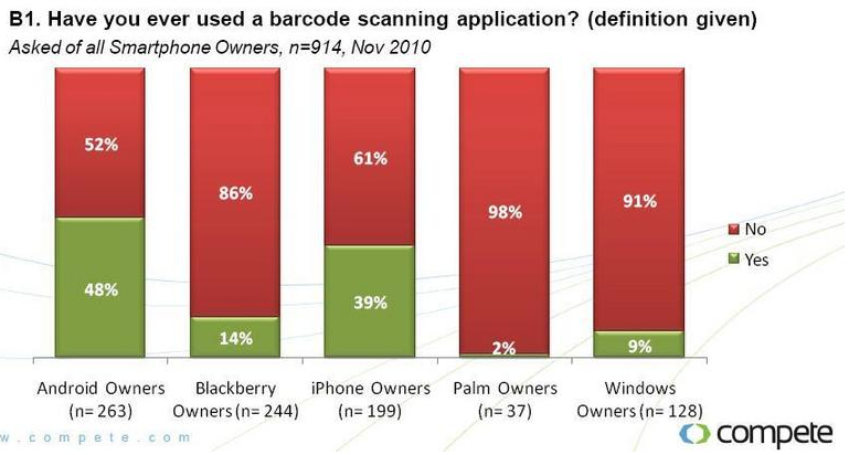 Mobile Barcode usage by mobile operating system via Compete