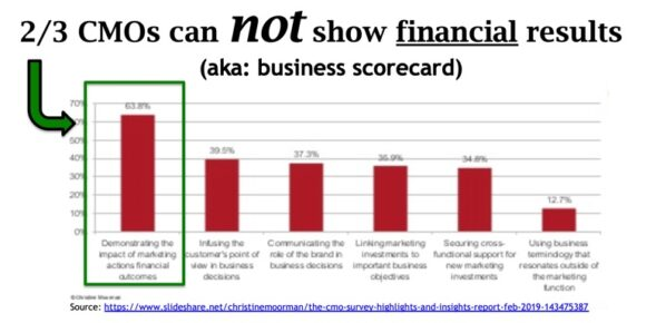 2/3 of CMOs can not show financial results