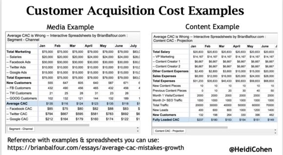 Customer Acquisition Cost Spreadsheets (CAC) via Brian Balfour
