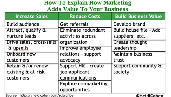 How Marketing Adds Business Value - Chart-Heidi Cohen