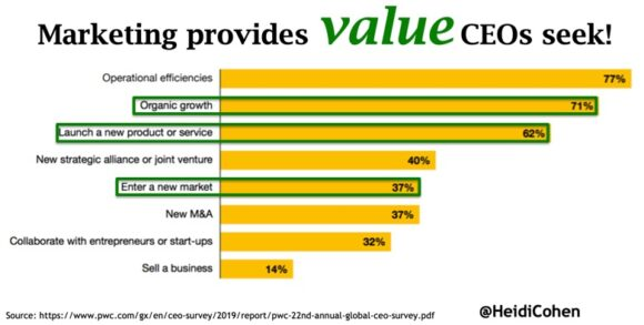 How Marketing Adds Value via PWC 2019 Chart