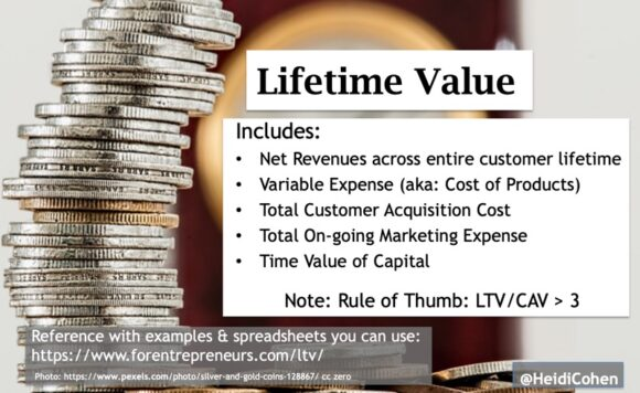 Marketing Success metrics-Customer Lifetime Value formula -CLTV
