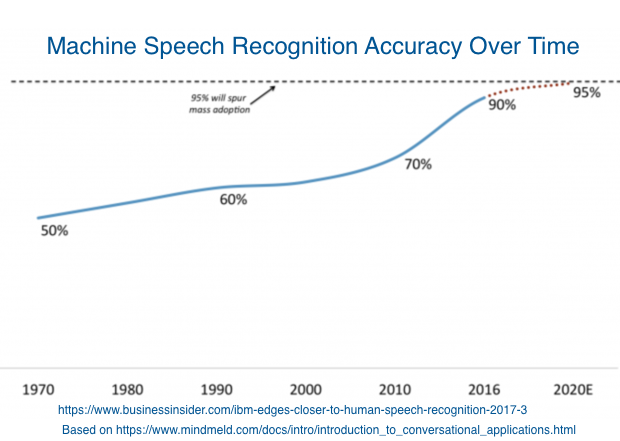 Voice Marketing Definition - Machine Speech Recognition Chart