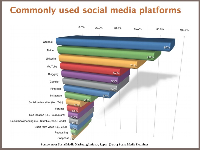 the popularity of social media as the main advertising platform today According to an emarketer study, 96% of social media marketers consider facebook the most effective social media advertising platform in the past years, social media advertising has grown into a highly popular marketing channel.