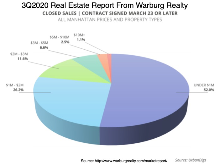 3Q2020 Real Estate Report From Warburg Realty