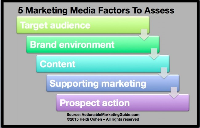 Media Definition-Marketing Factors