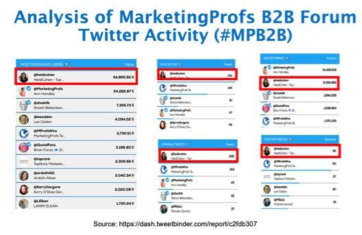 Analysis of marketing Profs B@B Forum Twitter Activity