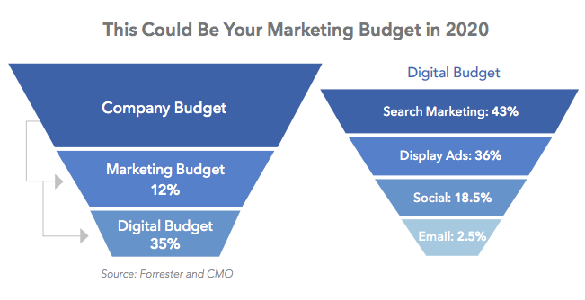 Marketing Budget Breakout-Forrester Chart