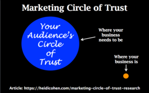 Marketing Circle of Trust