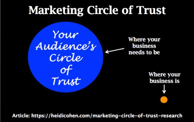 Marketing Circle of Trust