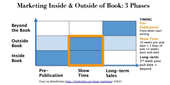 Marketing inside and ouwside of book: 3 phases