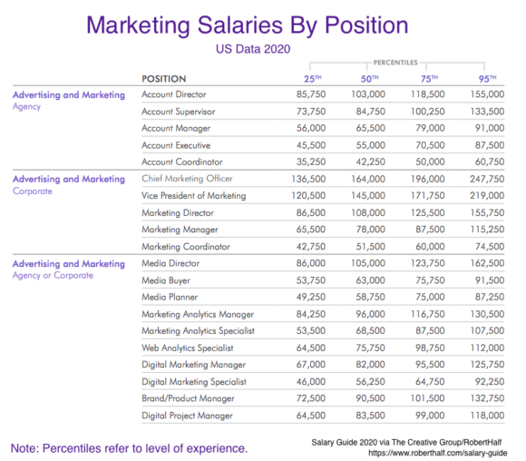 US Marketing Salaries 2020