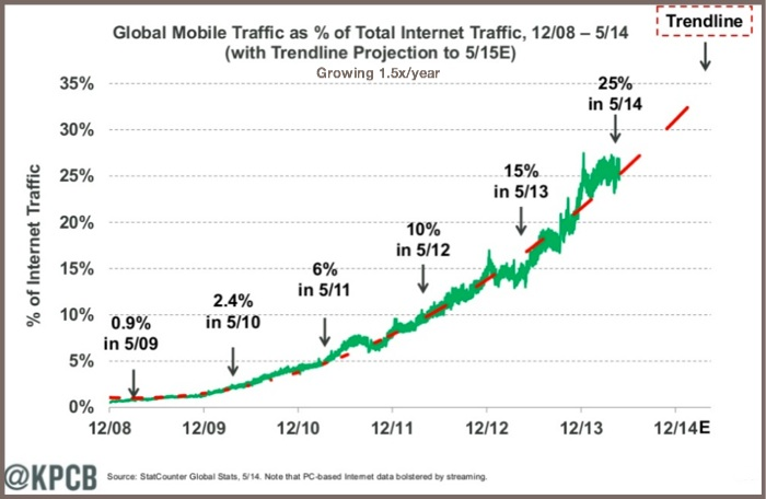 The State of Mobile 2014-Global Mobile Traffic