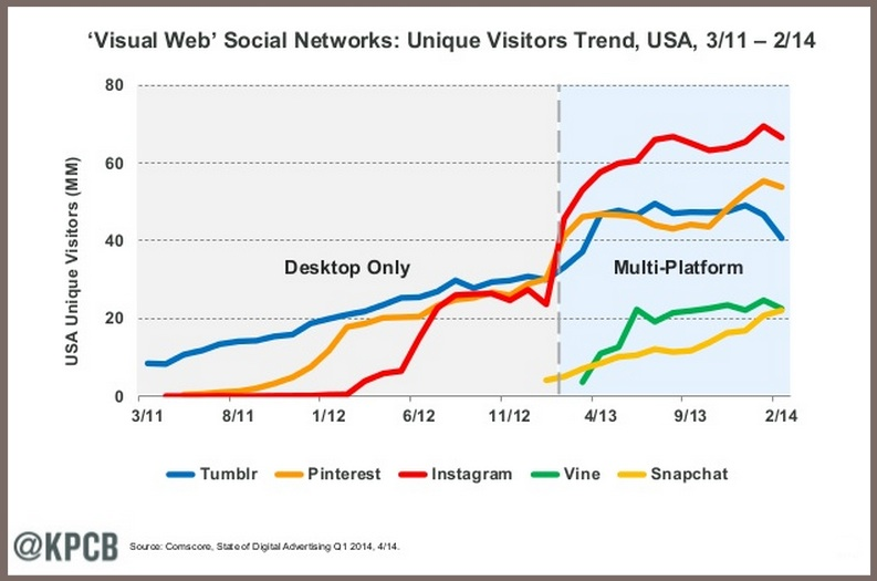 Mary Meeker-Visual Sharing-2014 Internet Trends