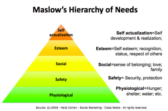 Maslow_s Hierarchy of Needs Applied to Marketing