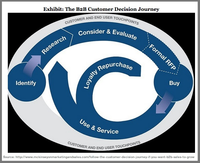 McKinsey B2B Customer Decision Journey-2