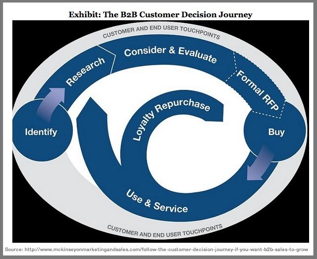 McKinsey B2B Customer Decision Journey-2
