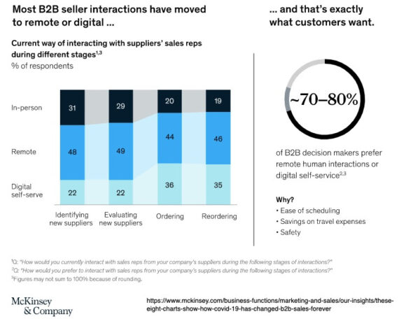 B2B Seller Interactions have moved to remote or digital