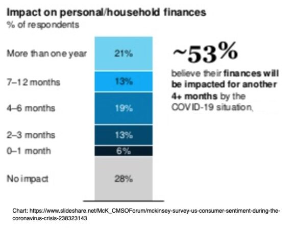 Impact on personal/household finances