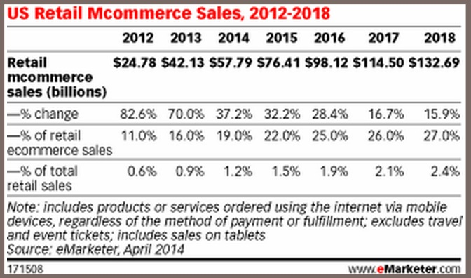 Mcommerce - eMarketer-2012-2018-1