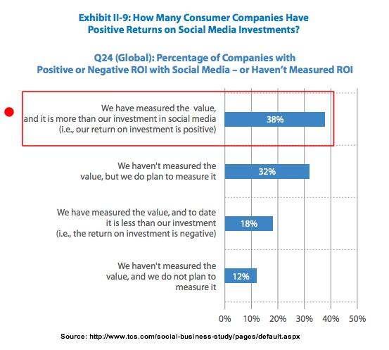 Measure social media ROI-TCS-3Q2013