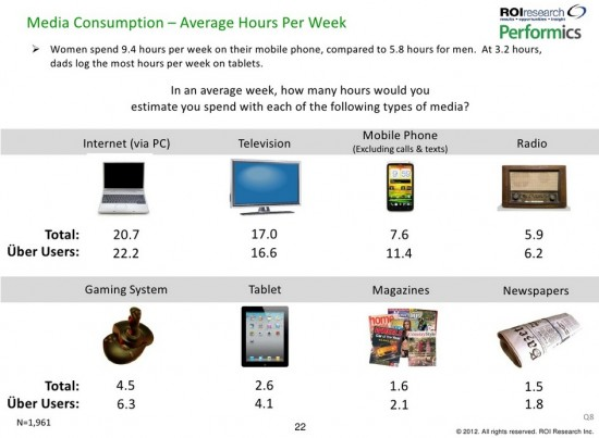 Performics ROI Research 2012 Device & Media Consumption