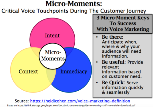 Voice Marketing Definition: Micro Moments impact