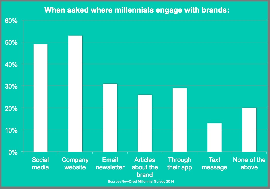 Millennial Brand Engagement-Chart-2014-NewsCred