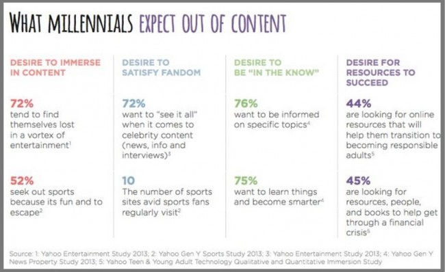 Millennial  Content Marketing Expectations-2013-Yahoo