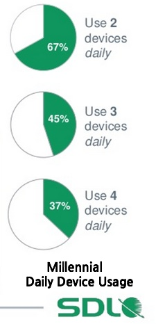 Millennial Daily Device Usage-SDL-2014