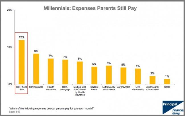 Millennial Expenses Parents Still Pay-2015-Chart-Principal Financial Group