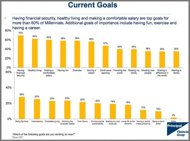 Millennial Goals--Principal Financial Group Research-2