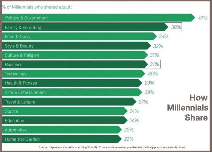Millennial Sharing Habits-ShareThis-2014