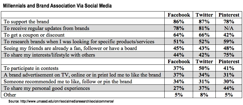 Millennial and Brand Association on SOcial Media - UMass 2014